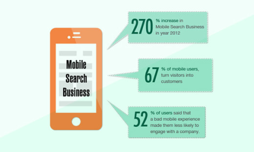 Mobile Friendly Sites Importance