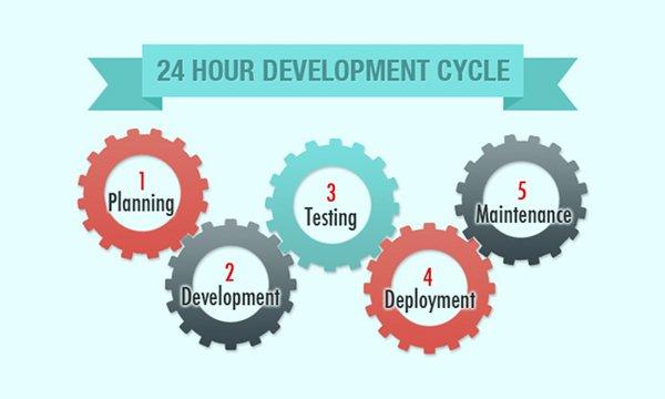 24 Hour Development Cycle
