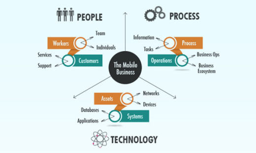 The explosion of Enterprise Mobility