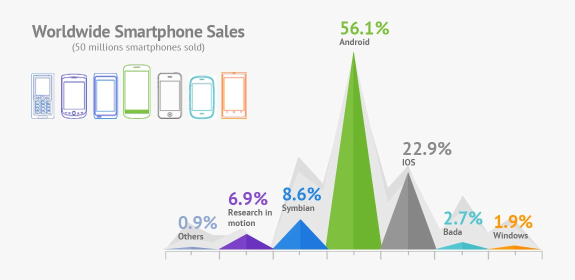 Worldwide-Smartphone-Stats