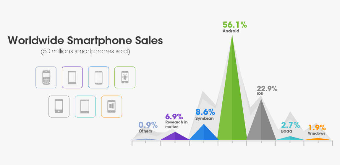World Wide Smartphone Sales