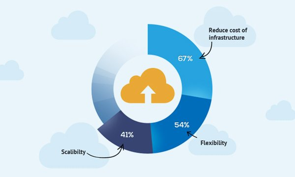 Why-having-a-cloud-strategy-is-essential-for-any-business