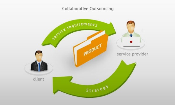 Why-Collaboration-is-the-key-to-Outsourced-Product-Development