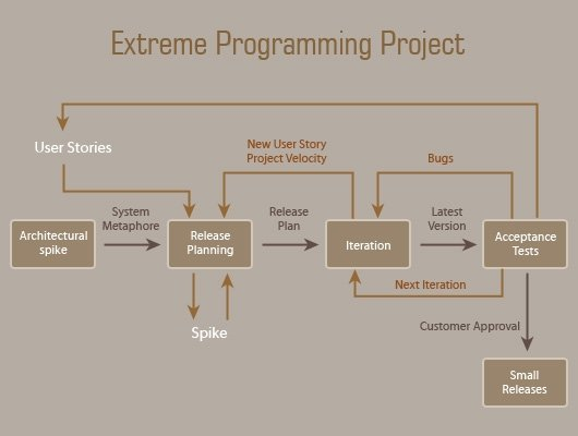 Extreme-programming-Project