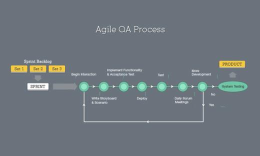 Agile QA Process