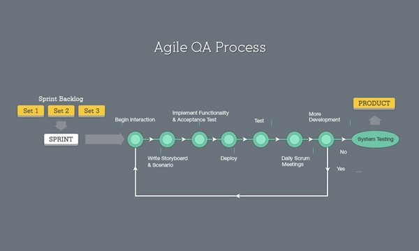 How-AGILE-Testing-helps-in-building-better-Software-Products