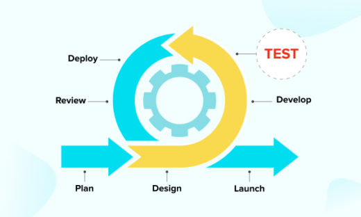 How is agile testing done in the agile development process