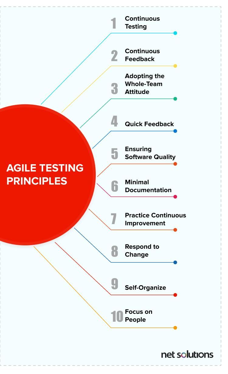 The ten principles of agile testing