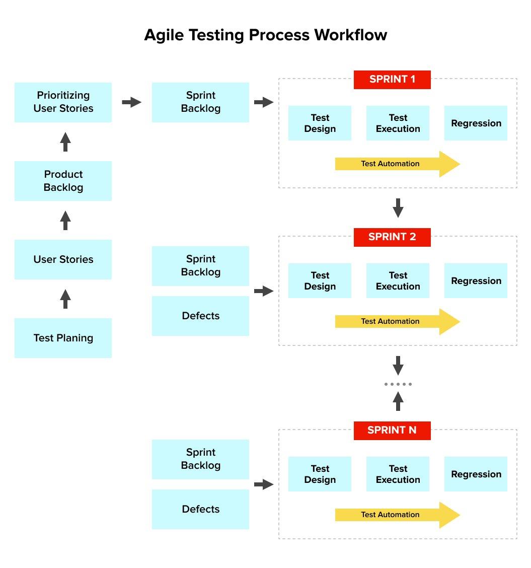 agile testing process workflow