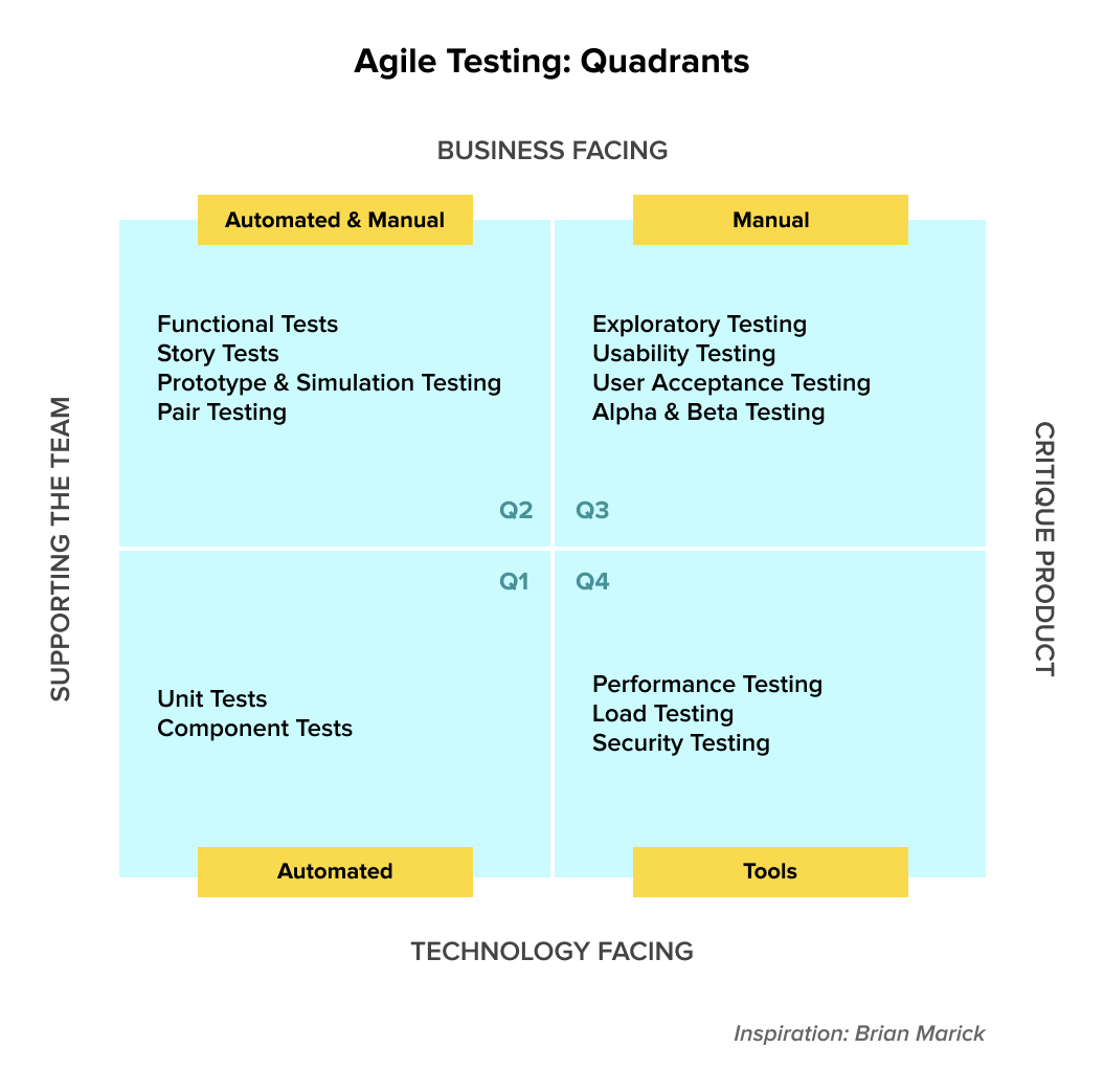 The four quadrants of agile testing as introduced by Brian Marick