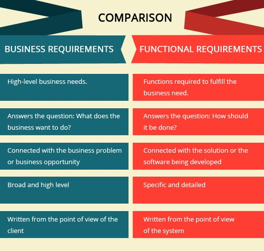 Business Requirements  Functional Requirements
