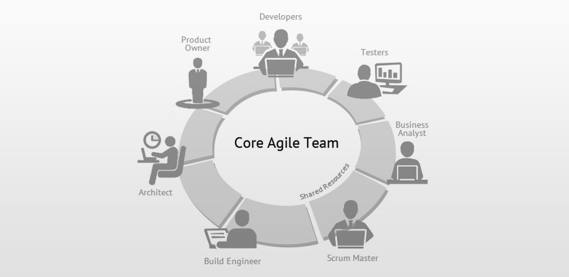 Core Agile Team