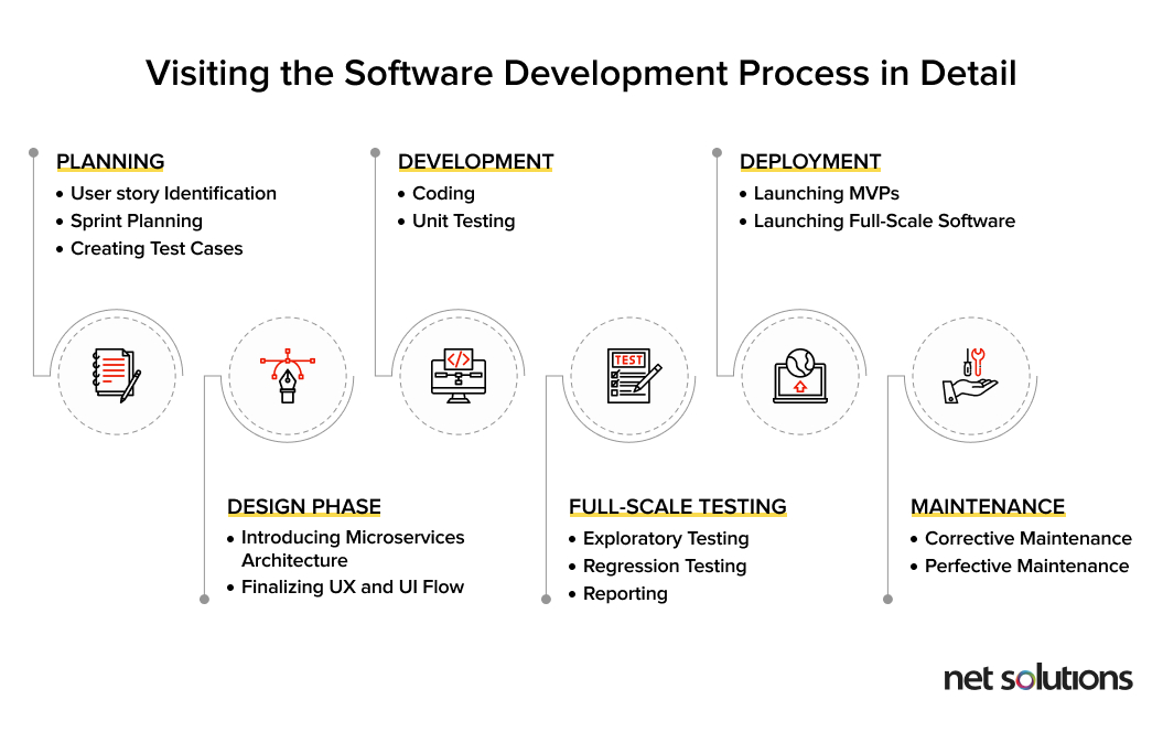 The agile software development process workflow
