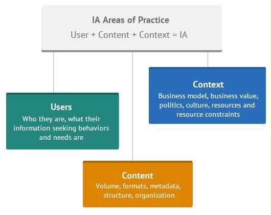 Information-Architecture3