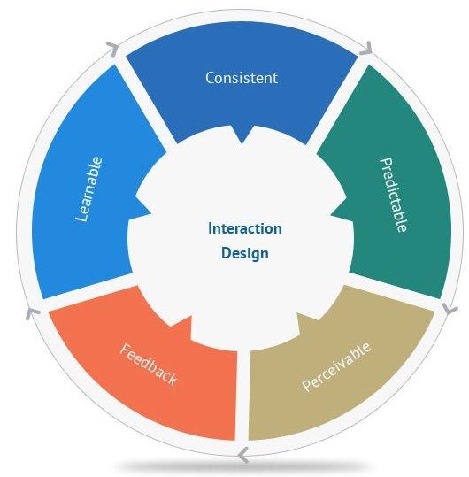 Interaction-Design2