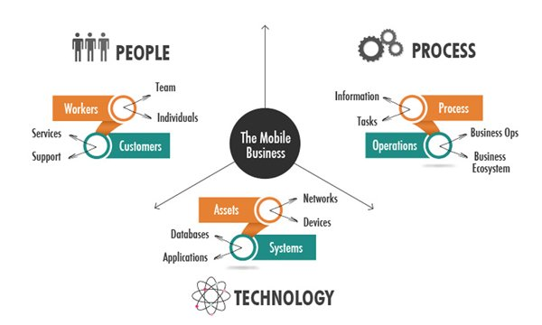 5-Key-Factors-to-building-successful-Enterprise-Mobility-Applications