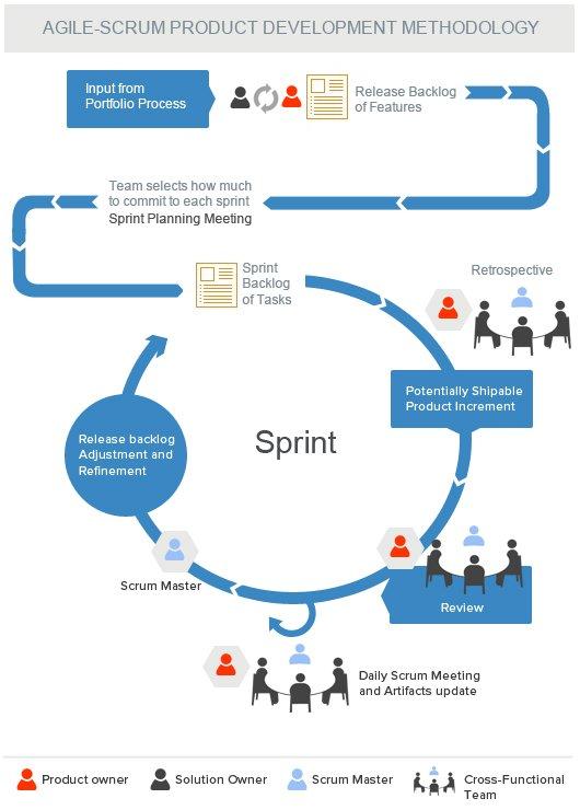 Agile-Development-Methodology