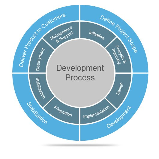 Product-Development-Lifecycle