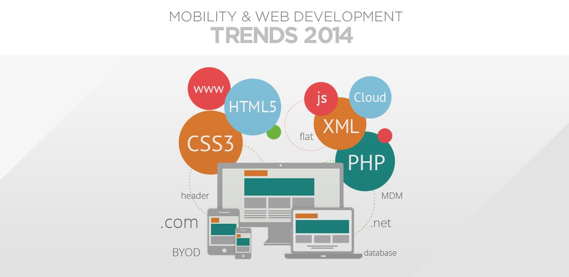 Mobility And Web Development Trends 2014