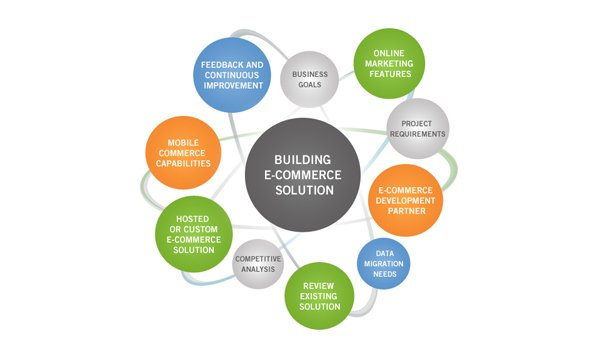 e-Commerce Development Solution