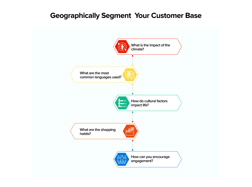 Geographically Segment Your Customers