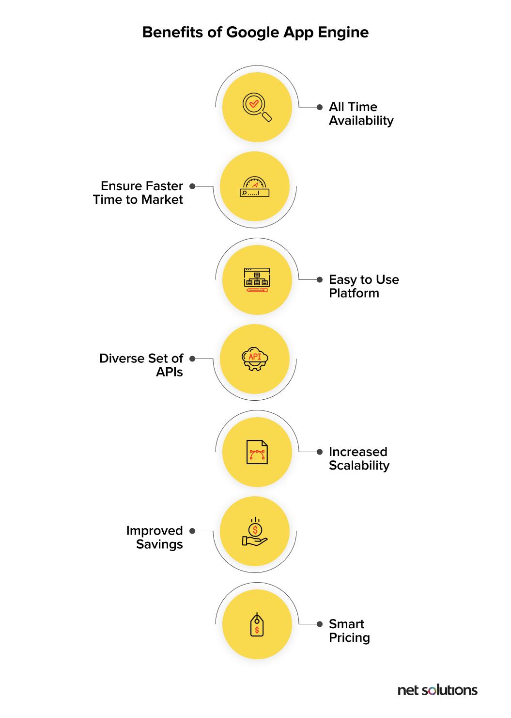 Benefits of Google App Engine | Google App Engine