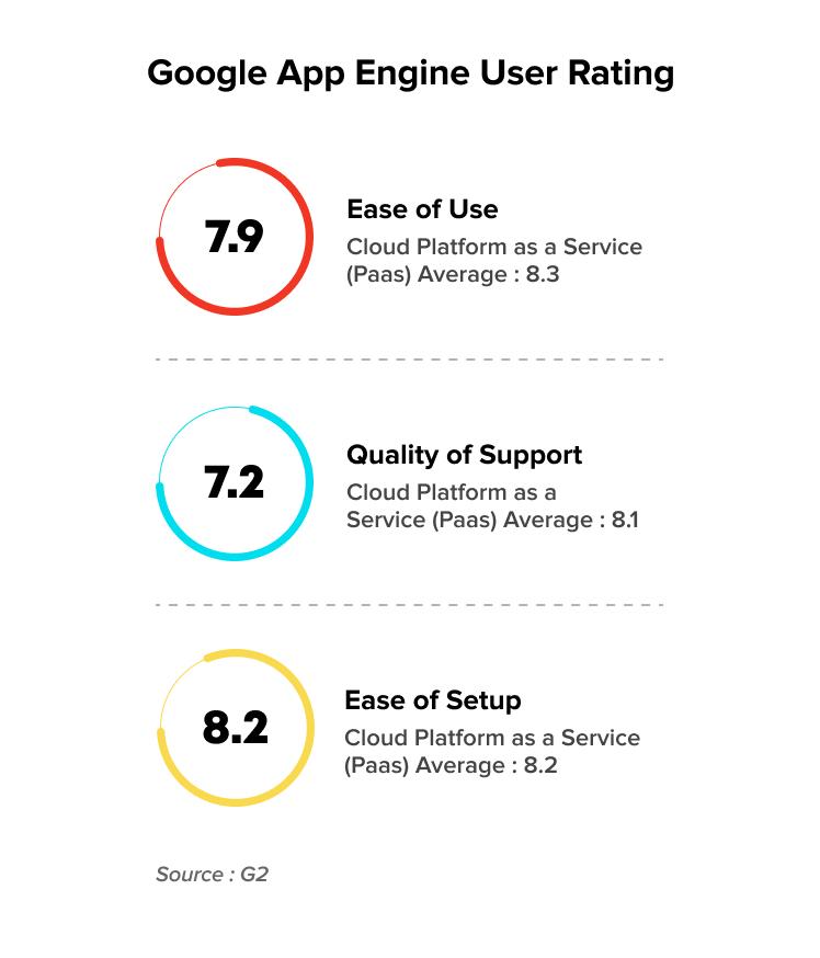 Google App Engine ratings according to G2 | Google App Engine