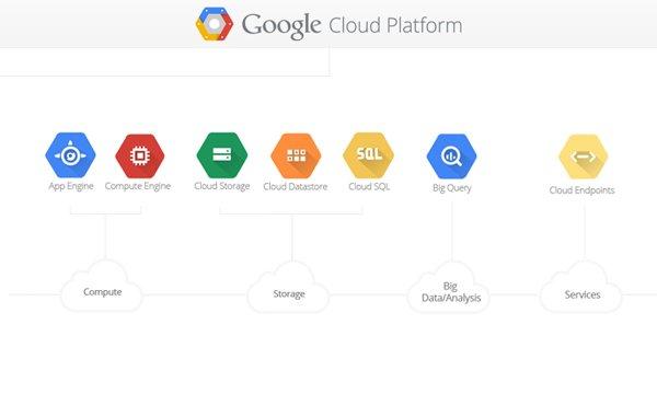Google Cloud Advantages