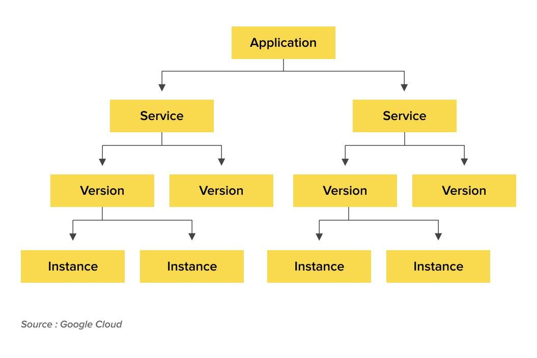 Architectural flow diagram for Google App Engine