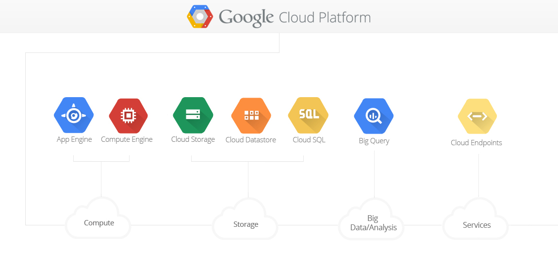 what_is_google_cloud