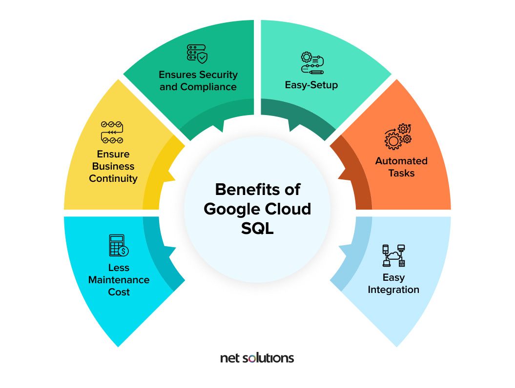 Enlisted benefits of Google Cloud SQL