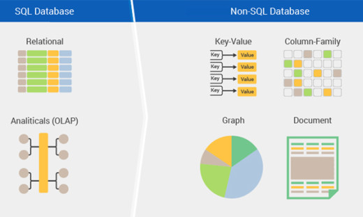 SQL vs Non-SQL Database