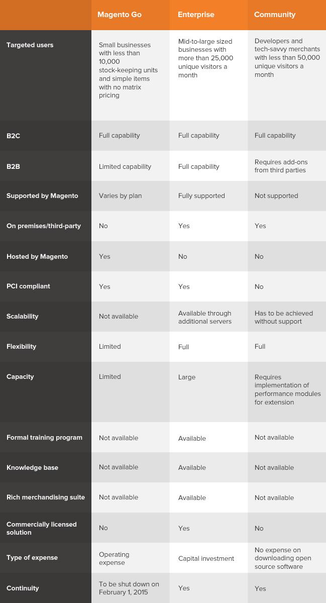 table_Magento-comparison
