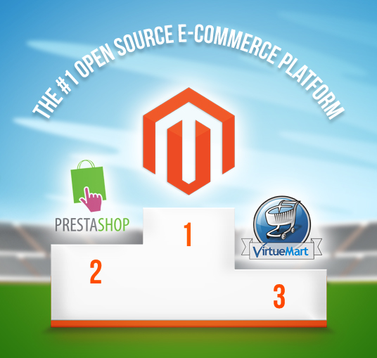 Why Magento Deserves To Be the #1 Open Source E-Commerce Platform