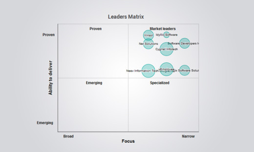 leaders Matrix