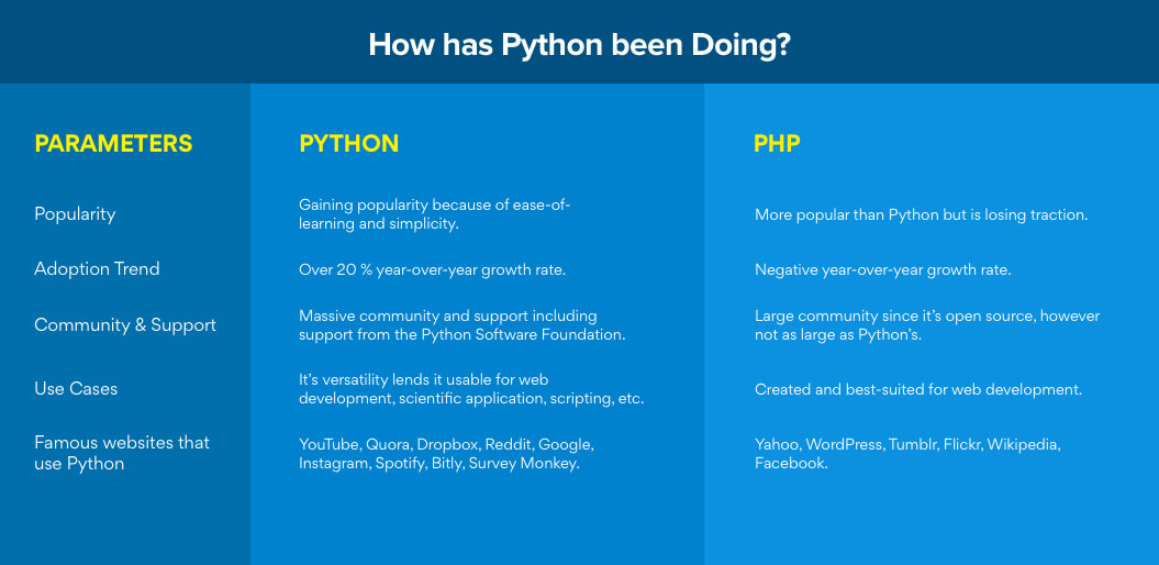 How has Python been Doing?