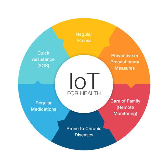 IoT-health