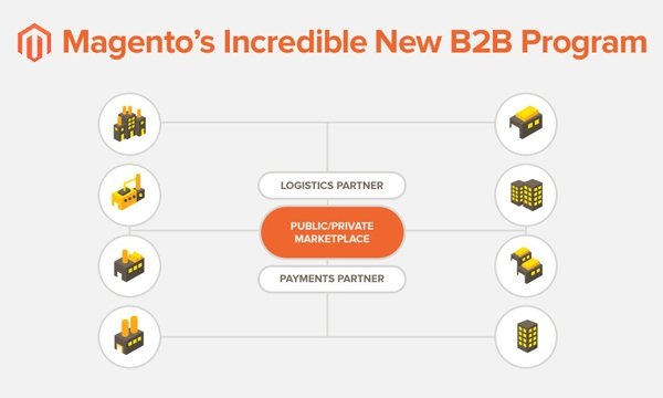 Why-Magento_E2_80_99s-New-B2B-Solution-is-Ideal-fo