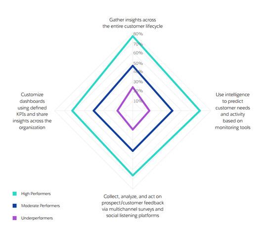 analytics_salesforce