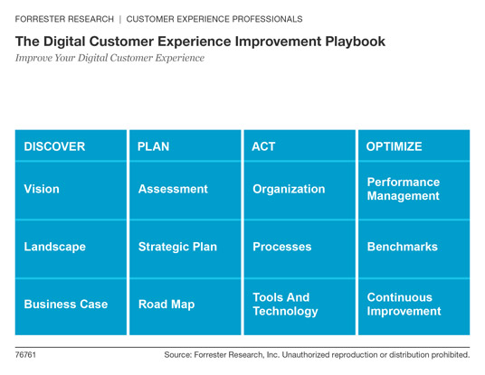 dcx-strategy-forrester