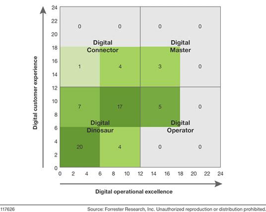 digital-assessment-forrester