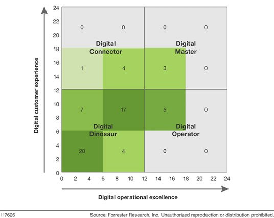 digital-assessment-forrester