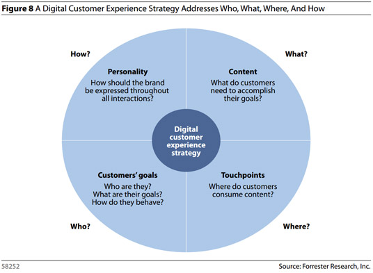 dx_strategy_forrester