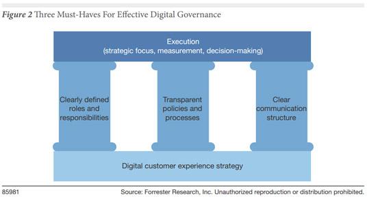 good_digital_governance_forrester