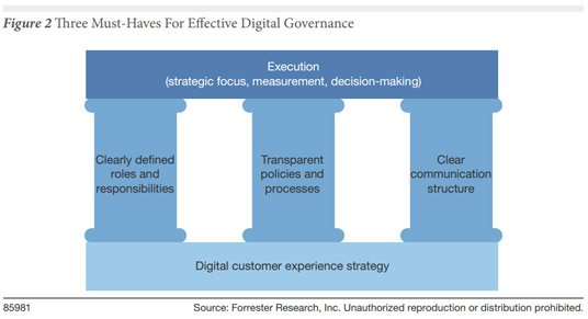 good_digital_governance_forrester