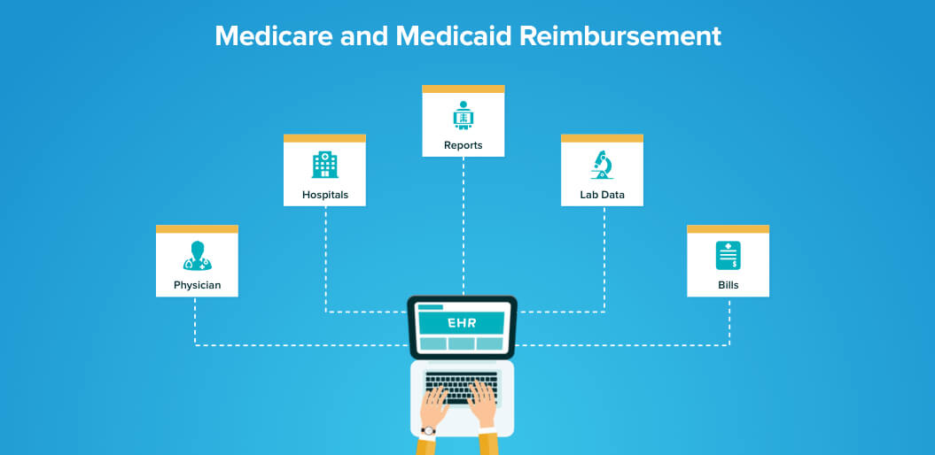 Healthcare technology to manage Medicare and Medicaid reimbursement