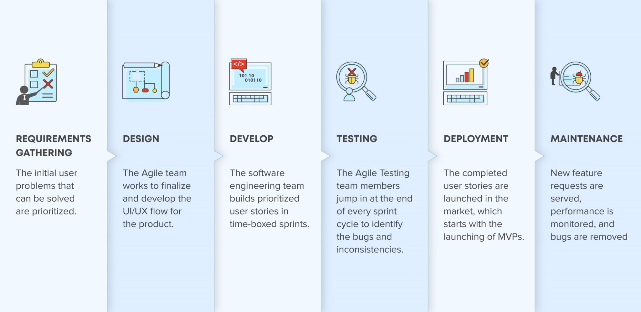 Agile development methodology lifecycle