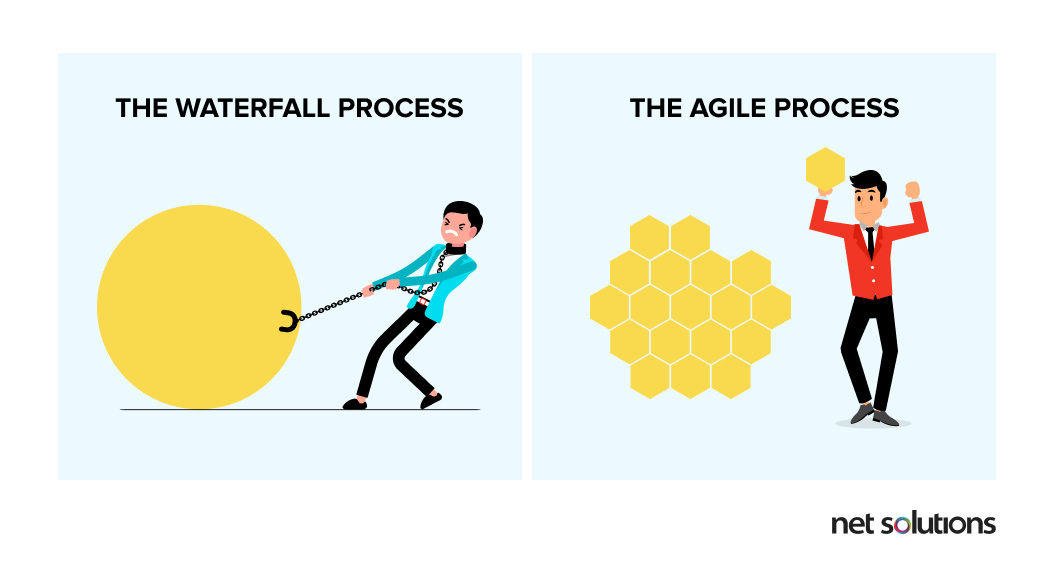 Difference between Agile and Waterfall Software development methodology
