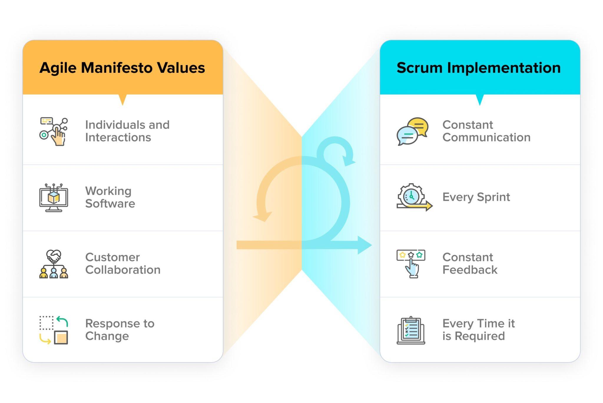 Agile Manifesto Values - Scrum Implementation