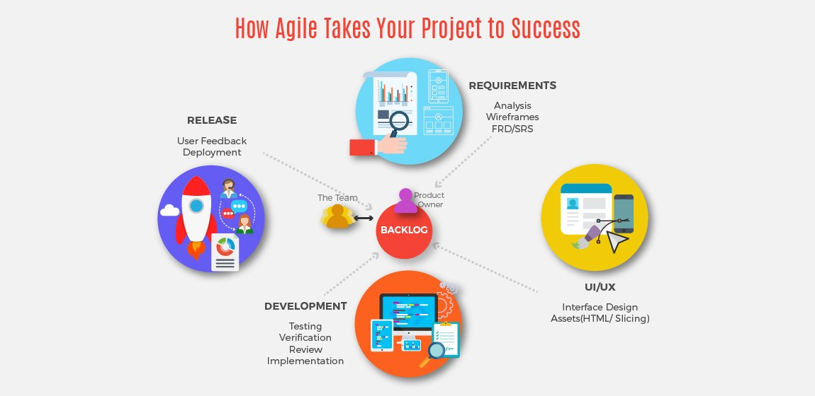 How-Agile-Development-Methodology-Leads-to-a-Foolp